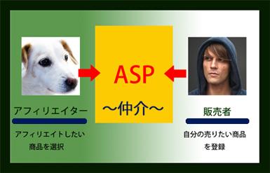 ASP例2