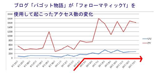 フォローマティックY検証参考グラフ